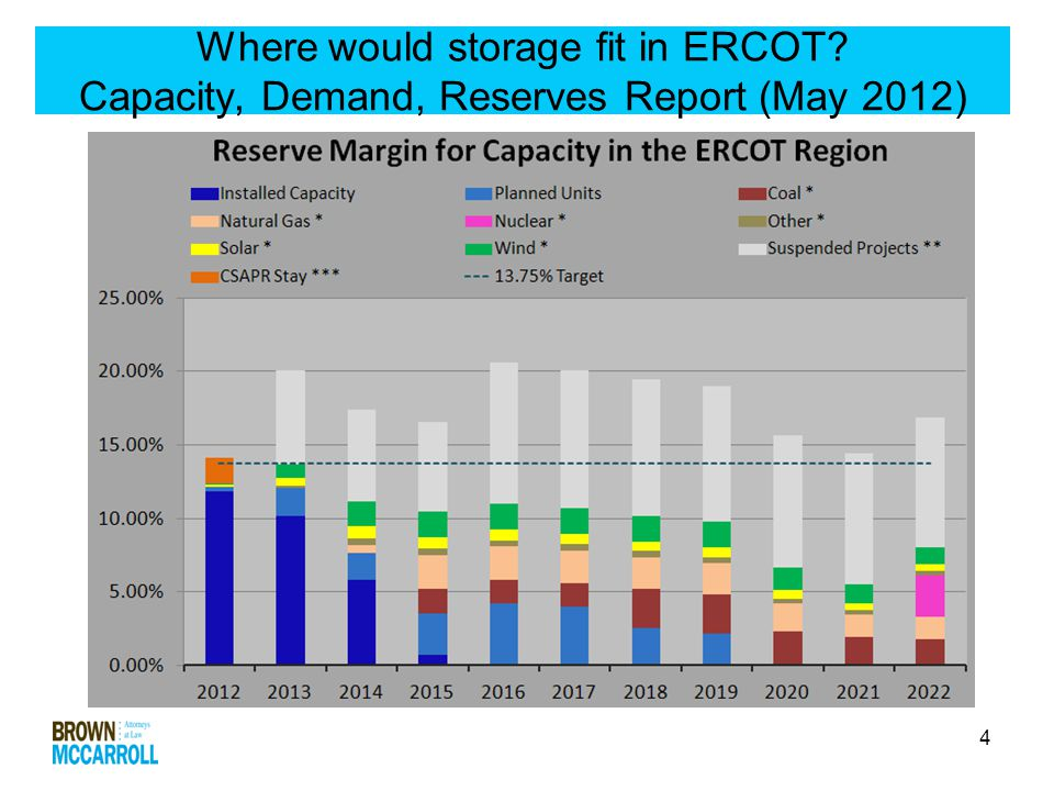 4 Where would storage fit in ERCOT Capacity, Demand, Reserves Report (May 2012)