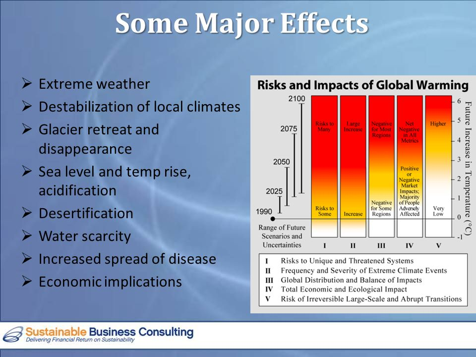 Some Major Effects  Extreme weather  Destabilization of local climates  Glacier retreat and disappearance  Sea level and temp rise, acidification  Desertification  Water scarcity  Increased spread of disease  Economic implications
