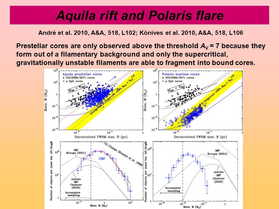Aquila rift and Polaris flare André et al. 2010, A&A, 518, L102; Könives et al. 2010, A&A, 518, L106 Prestellar cores are only observed above the thre