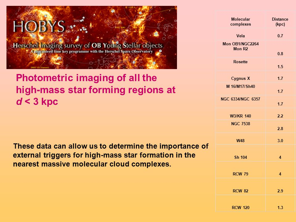 Photometric imaging of all the high-mass star forming regions at d < 3 kpc Molecular complexes Distance (kpc) Area (deg 2 ) Vela0.7 2.75 Mon OB1/NGC2264 Mon R2 0.8 1.65 Rosette 1.5 1.15 Cygnus X1.7 5.90 M 16/M17/Sh40 1.7 2.15 NGC 6334/NGC 6357 1.7 3.10 W3/KR 1402.2 1.55 NGC 7538 2.8 0.55 W483.0 2.75 Sh 1044 RCW 794 RCW 822.9 RCW 1201.3 These data can allow us to determine the importance of external triggers for high-mass star formation in the nearest massive molecular cloud complexes.