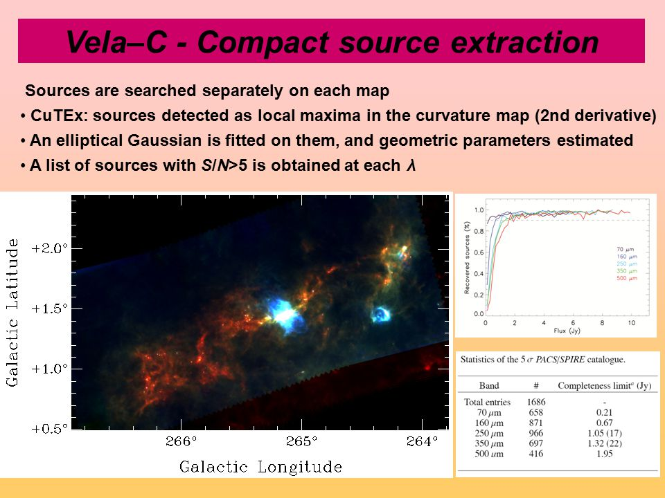 Vela–C - Compact source extraction Sources are searched separately on each map CuTEx: sources detected as local maxima in the curvature map (2nd derivative) An elliptical Gaussian is fitted on them, and geometric parameters estimated A list of sources with S/N>5 is obtained at each λ