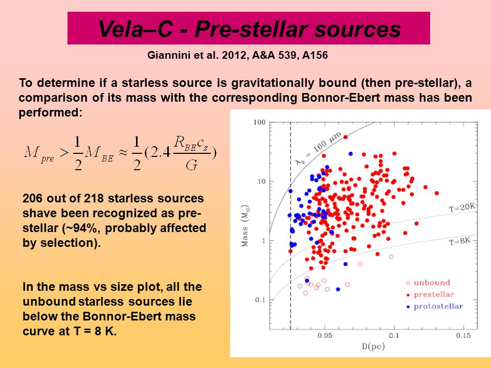 Vela–C - Pre-stellar sources 206 out of 218 starless sources shave been recognized as pre- stellar (~94%, probably affected by selection).