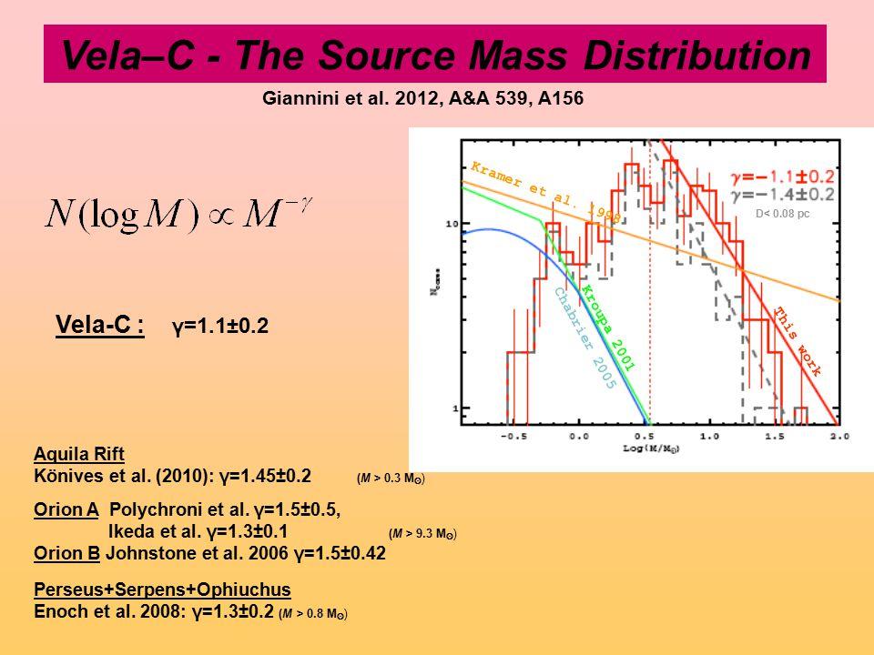 Vela–C - The Source Mass Distribution Vela-C : γ=1.1±0.2 Aquila Rift Könives et al. (2010): γ=1.45±0.2 (M > 0.3 M ʘ ) Orion A Polychroni et al. γ=1.5±