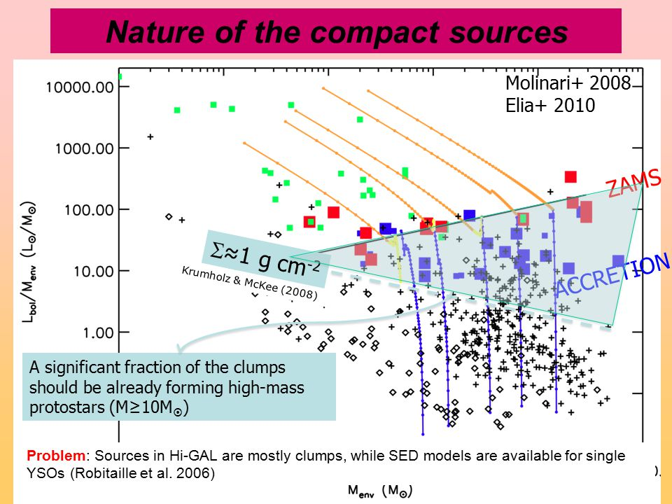 Nature of the compact sources ZAMS ACCRETION Krumholz & McKee (2008)  ≈1 g cm -2 A significant fraction of the clumps should be already forming high-mass protostars (M≥10M  ) Molinari+ 2008 Elia+ 2010 Problem: Sources in Hi-GAL are mostly clumps, while SED models are available for single YSOs (Robitaille et al.