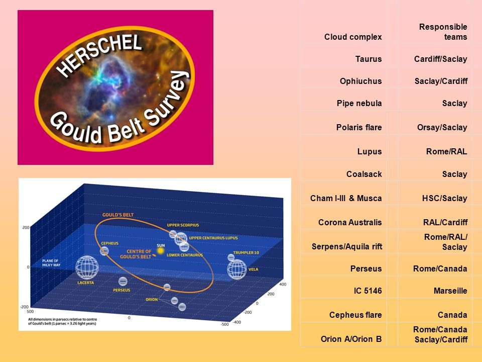 Cloud complex Responsible teams TaurusCardiff/SaclaySaclay OphiuchusSaclay/CardiffSaclay Pipe nebulaSaclay Polaris flareOrsay/Saclay SAG3/S AG4 LupusRome/RAL Rome/L euven CoalsackSaclay Cham I-III & MuscaHSC/Saclay Leuven/ HSC Corona AustralisRAL/Cardiff Heidelb erg Serpens/Aquila rift Rome/RAL/ Saclay Rome/A rcetri PerseusRome/CanadaRome IC 5146MarseilleSaclay Cepheus flareCanada SAG3/C anada Orion A/Orion B Rome/Canada Saclay/Cardiff Rome Saclay