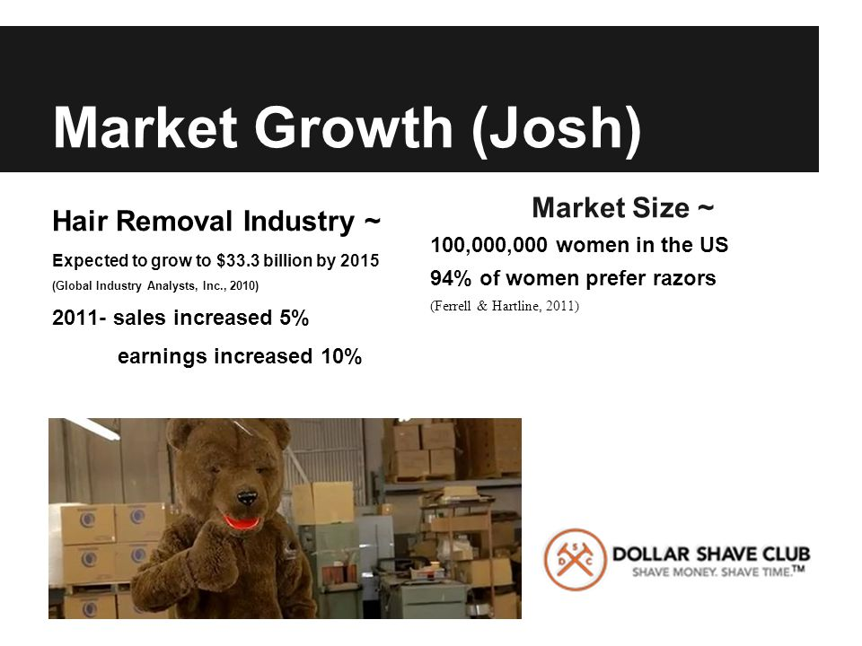 Market Growth (Josh) Hair Removal Industry ~ Expected to grow to $33.3 billion by 2015 (Global Industry Analysts, Inc., 2010) 2011- sales increased 5% earnings increased 10% Market Size ~ 100,000,000 women in the US 94% of women prefer razors (Ferrell & Hartline, 2011)