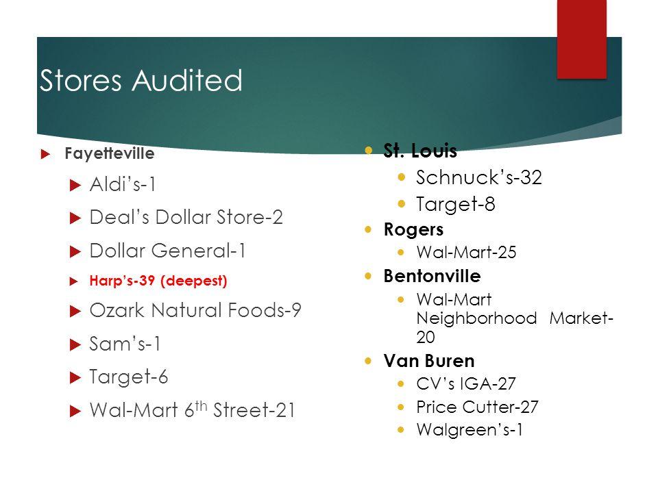 Stores Audited  Fayetteville  Aldi's-1  Deal's Dollar Store-2  Dollar General-1  Harp's-39 (deepest)  Ozark Natural Foods-9  Sam's-1  Target-6  Wal-Mart 6 th Street-21 St.