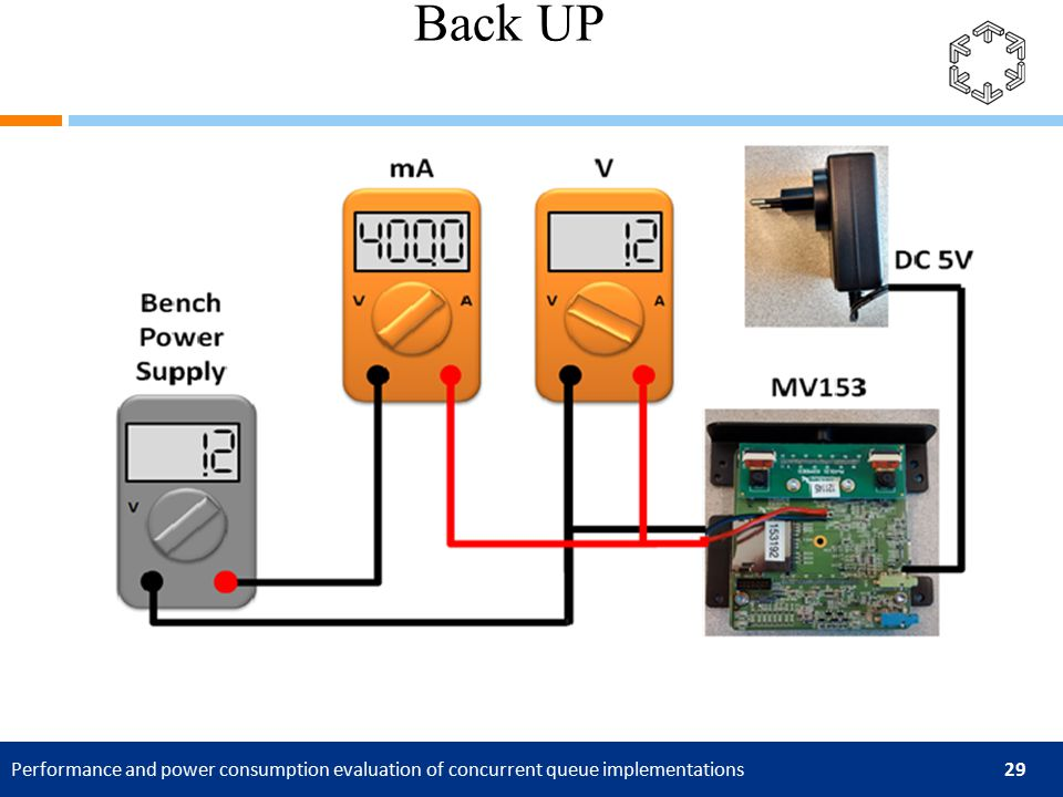 Performance and power consumption evaluation of concurrent queue implementations 29 Back UP