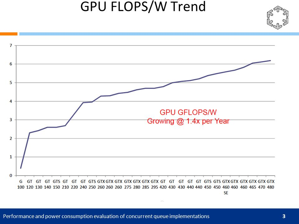 Performance and power consumption evaluation of concurrent queue implementations 3 GPU FLOPS/W Trend