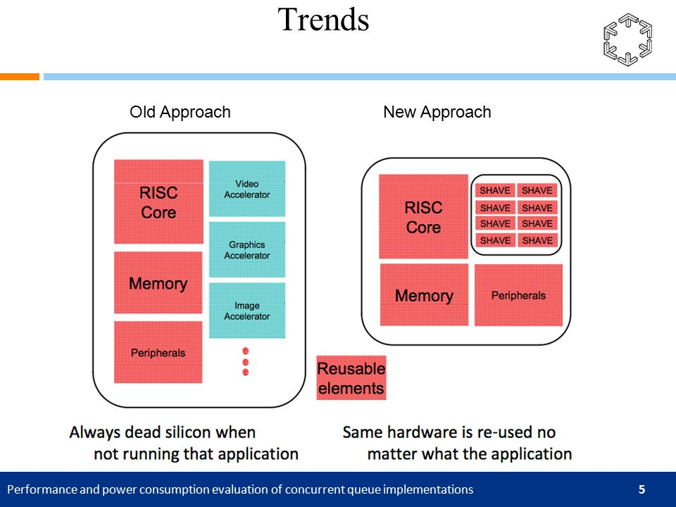 Performance and power consumption evaluation of concurrent queue implementations 16 Clients-Server communication costs Serialization of a concurrent data structure Losing one core Client-Server Drawbacks