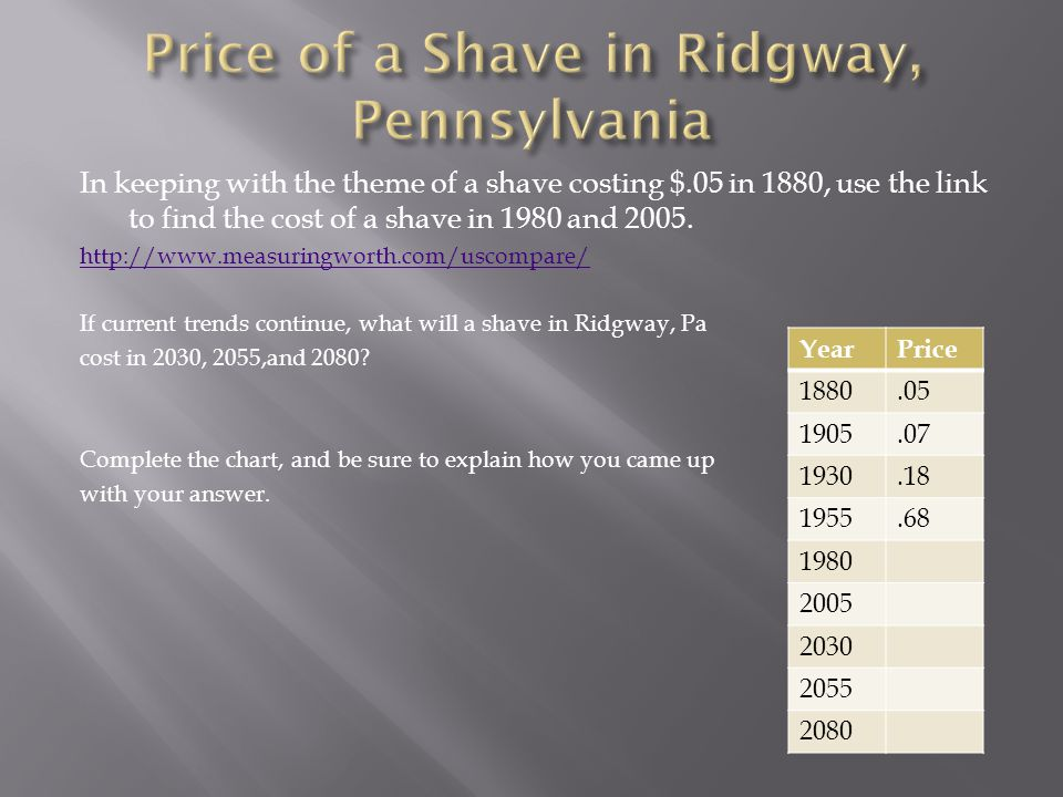 In keeping with the theme of a shave costing $.05 in 1880, use the link to find the cost of a shave in 1980 and 2005.