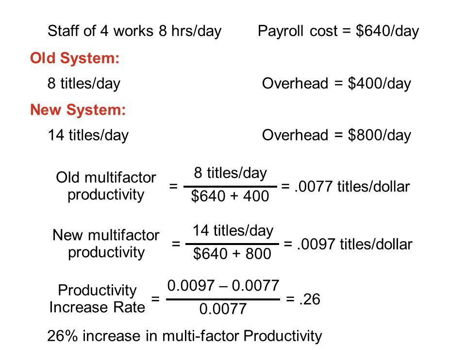 8 titles/day Overhead = $400/day Old System: 14 titles/day Overhead = $800/day New System: Staff of 4 works 8 hrs/dayPayroll cost = $640/day = Product