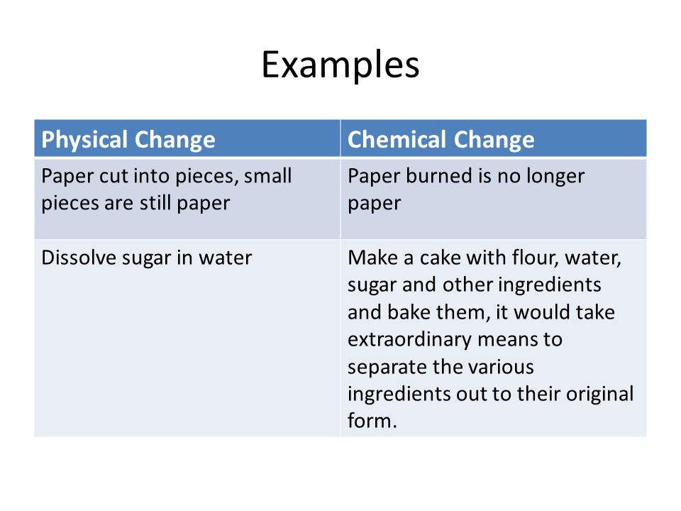 Examples Physical ChangeChemical Change Paper cut into pieces, small pieces are still paper Paper burned is no longer paper Dissolve sugar in waterMak