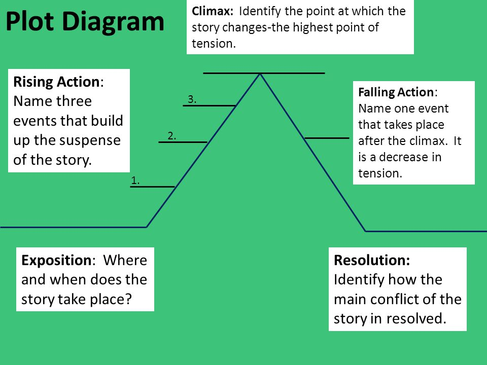 Plot Diagram Exposition: Where and when does the story take place? Rising Action: Name three events that build up the suspense of the story. Climax: I