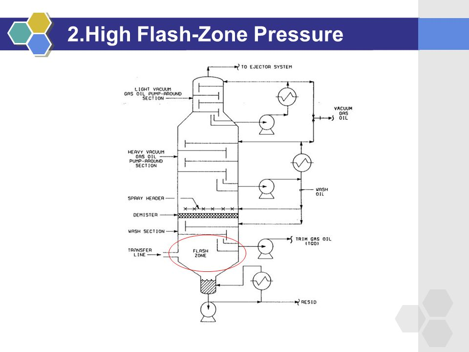 2.High Flash-Zone Pressure