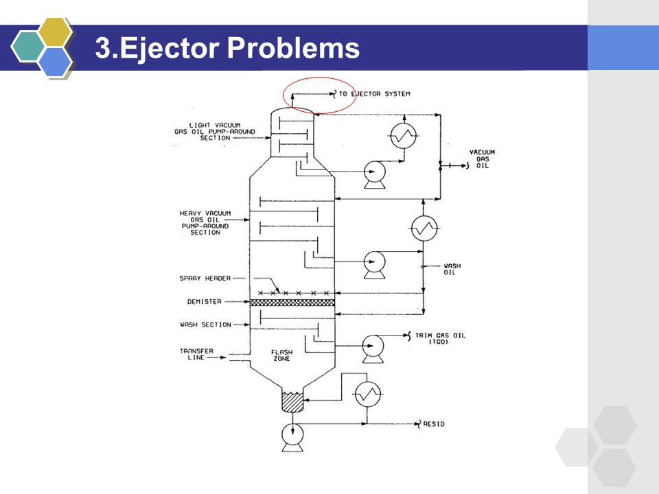 3.Ejector Problems