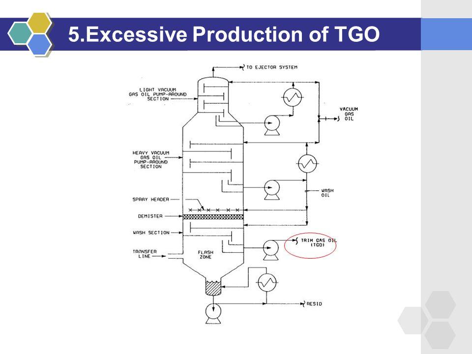 5.Excessive Production of TGO