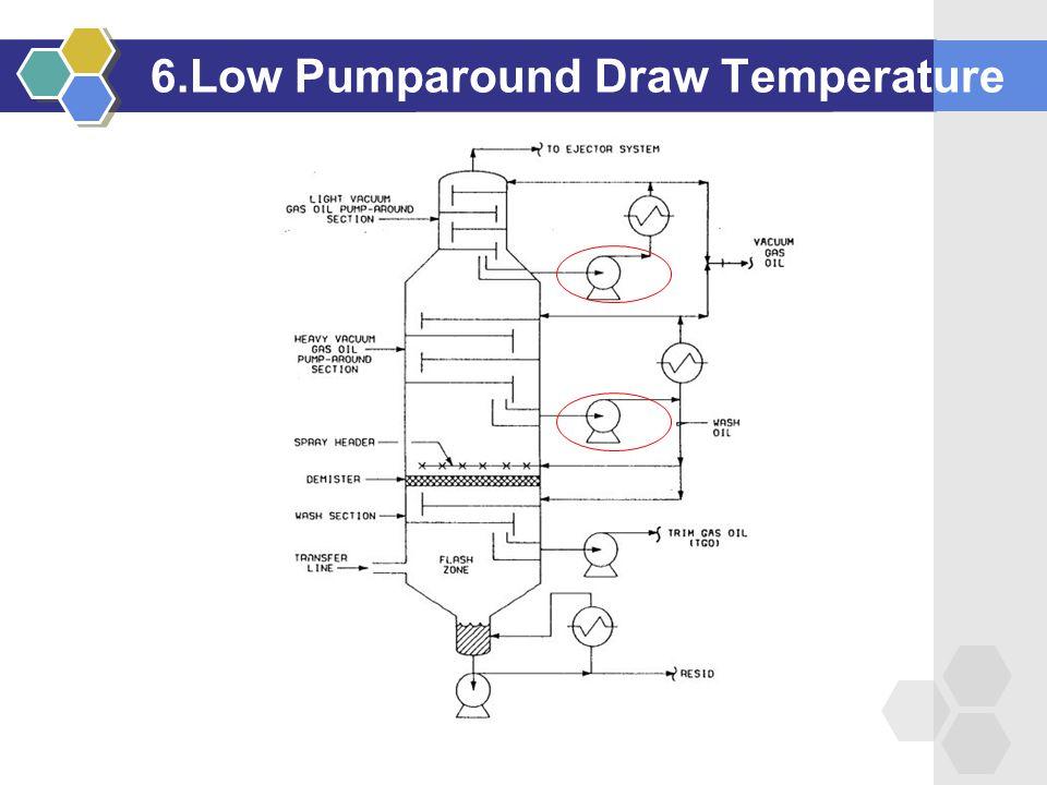 6.Low Pumparound Draw Temperature