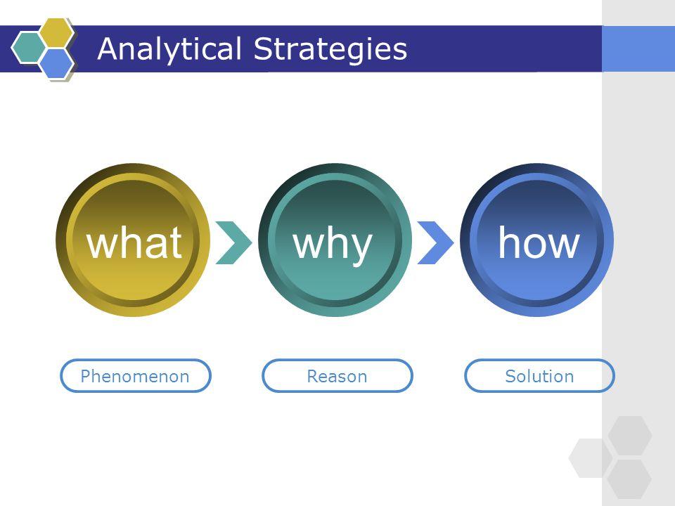Analytical Strategies whywhathow PhenomenonReasonSolution