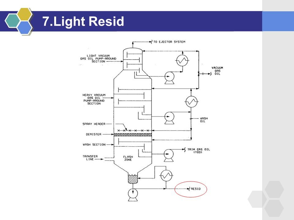 7.Light Resid