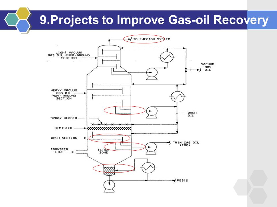 9.Projects to Improve Gas-oil Recovery