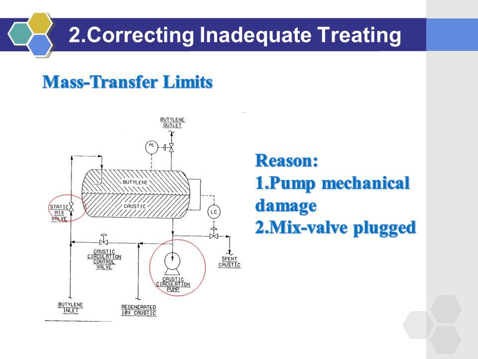 2.Correcting Inadequate Treating