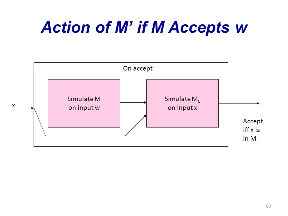 80 Action of M' if M Accepts w Simulate M on input w x Simulate M L on input x On accept Accept iff x is in M L