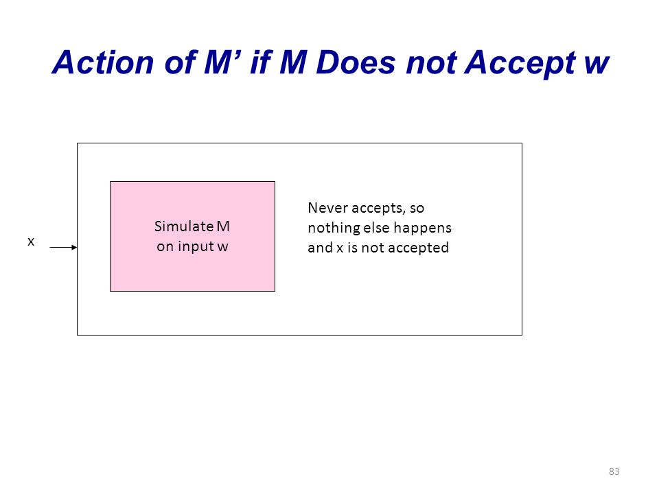83 Action of M' if M Does not Accept w Simulate M on input w x Never accepts, so nothing else happens and x is not accepted