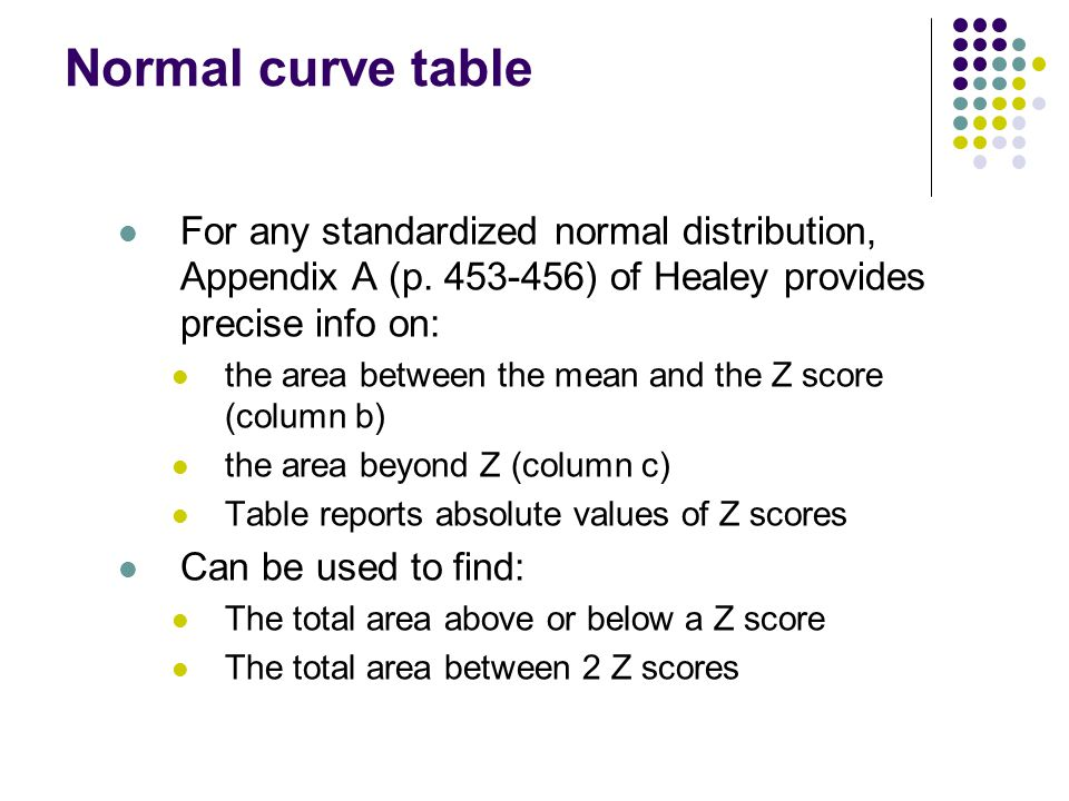 Normal curve table For any standardized normal distribution, Appendix A (p.