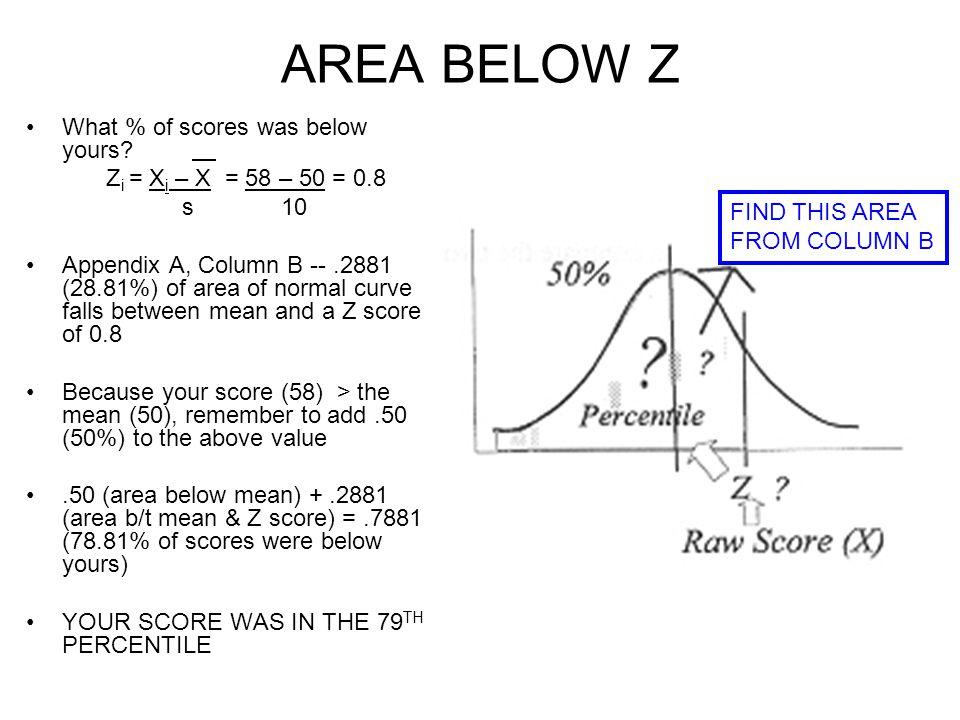 AREA BELOW Z What % of scores was below yours.