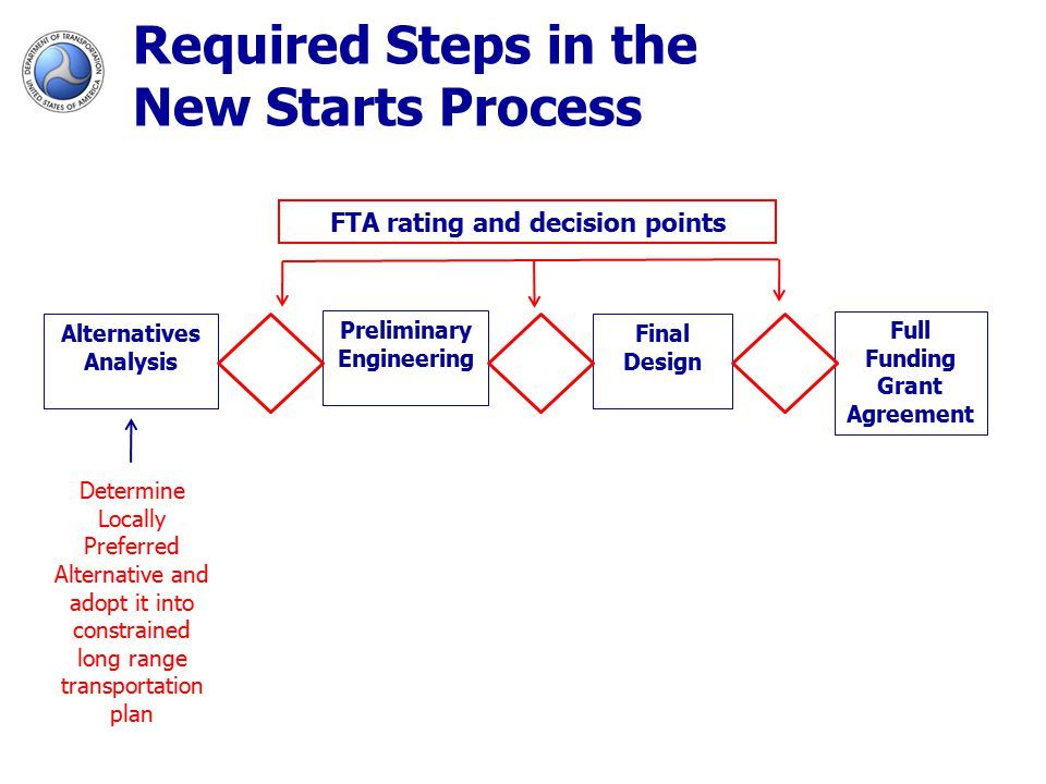 Required Steps in the New Starts Process Alternatives Analysis Preliminary Engineering Final Design Full Funding Grant Agreement Determine Locally Preferred Alternative and adopt it into constrained long range transportation plan FTA rating and decision points