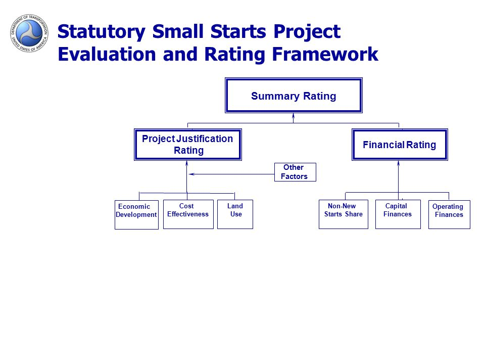 Summary Rating Project Justification Rating Financial Rating Non-New Starts Share Capital Finances Operating Finances Other Factors Cost Effectiveness Land Use Economic Development Statutory Small Starts Project Evaluation and Rating Framework