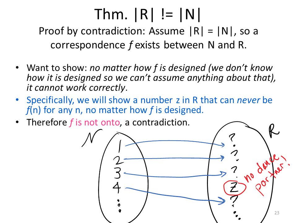 Thm. |R| != |N| Proof by contradiction: Assume |R| = |N|, so a correspondence f exists between N and R. 23 Want to show: no matter how f is designed (