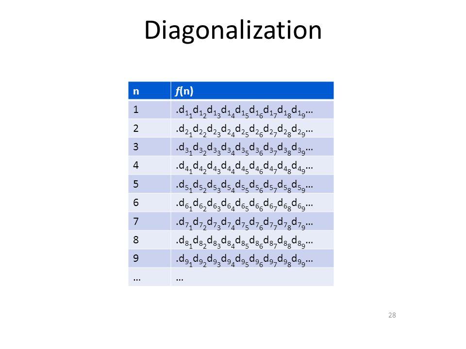 Diagonalization 28 nf(n) 1.d 1 1 d 1 2 d 1 3 d 1 4 d 1 5 d 1 6 d 1 7 d 1 8 d 1 9 … 2.d 2 1 d 2 2 d 2 3 d 2 4 d 2 5 d 2 6 d 2 7 d 2 8 d 2 9 … 3.d 3 1 d 3 2 d 3 3 d 3 4 d 3 5 d 3 6 d 3 7 d 3 8 d 3 9 … 4.d 4 1 d 4 2 d 4 3 d 4 4 d 4 5 d 4 6 d 4 7 d 4 8 d 4 9 … 5.d 5 1 d 5 2 d 5 3 d 5 4 d 5 5 d 5 6 d 5 7 d 5 8 d 5 9 … 6.d 6 1 d 6 2 d 6 3 d 6 4 d 6 5 d 6 6 d 6 7 d 6 8 d 6 9 … 7.d 7 1 d 7 2 d 7 3 d 7 4 d 7 5 d 7 6 d 7 7 d 7 8 d 7 9 … 8.d 8 1 d 8 2 d 8 3 d 8 4 d 8 5 d 8 6 d 8 7 d 8 8 d 8 9 … 9.d 9 1 d 9 2 d 9 3 d 9 4 d 9 5 d 9 6 d 9 7 d 9 8 d 9 9 … ……