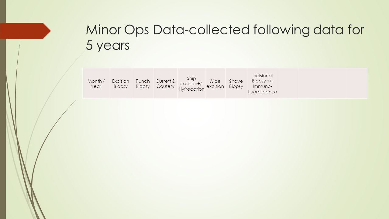 Minor Ops Data-collected following data for 5 years Month / Year Excision Biopsy Punch Biopsy Currett & Cautery Snip excision+/- Hyfrecation Wide exci