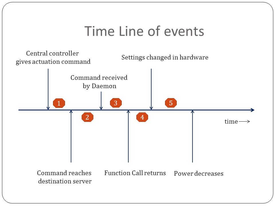 Time Line of events Central controller gives actuation command Command reaches destination server Command received by Daemon Function Call returns Settings changed in hardware Power decreases time 1 2 3 4 5