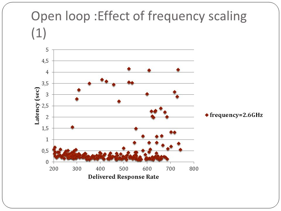 Open loop :Effect of frequency scaling (1)