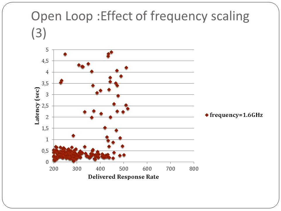 Open Loop :Effect of frequency scaling (3)