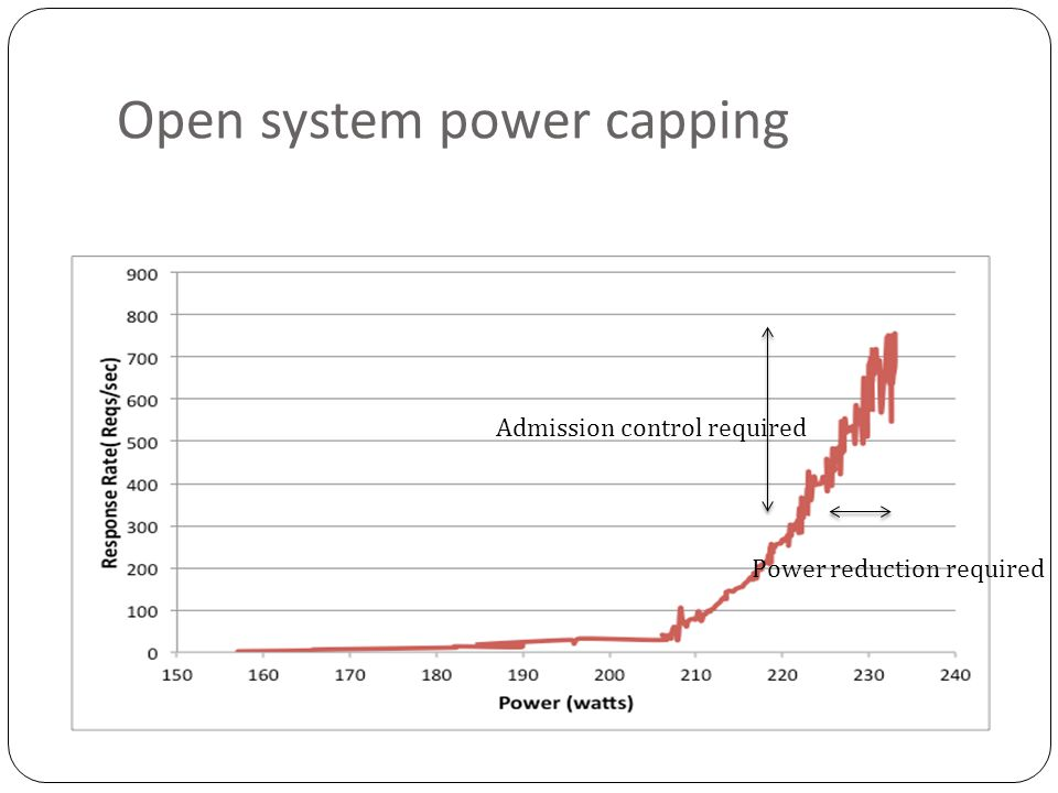 Open system power capping Power reduction required Admission control required