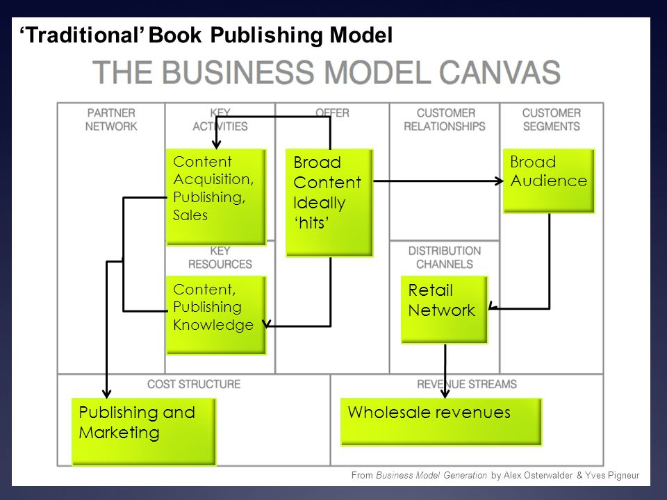 'Traditional' Book Publishing Model Broad Content Ideally 'hits' Retail Network Broad Audience Wholesale revenuesPublishing and Marketing Content Acqu