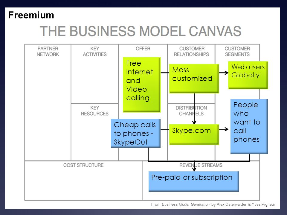 Freemium Free Internet and Video calling Web users Globally From Business Model Generation by Alex Osterwalder & Yves Pigneur Cheap calls to phones -
