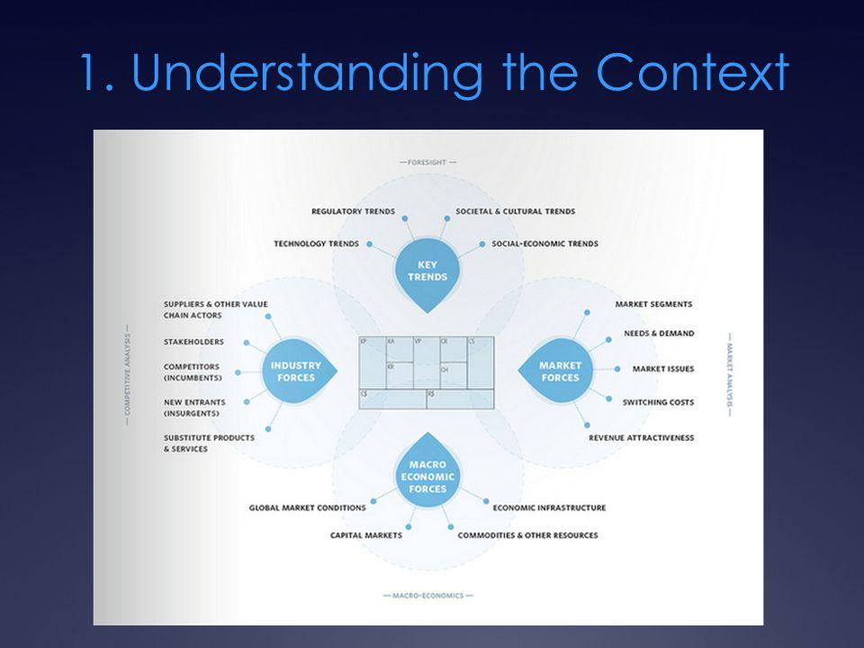 1. Understanding the Context
