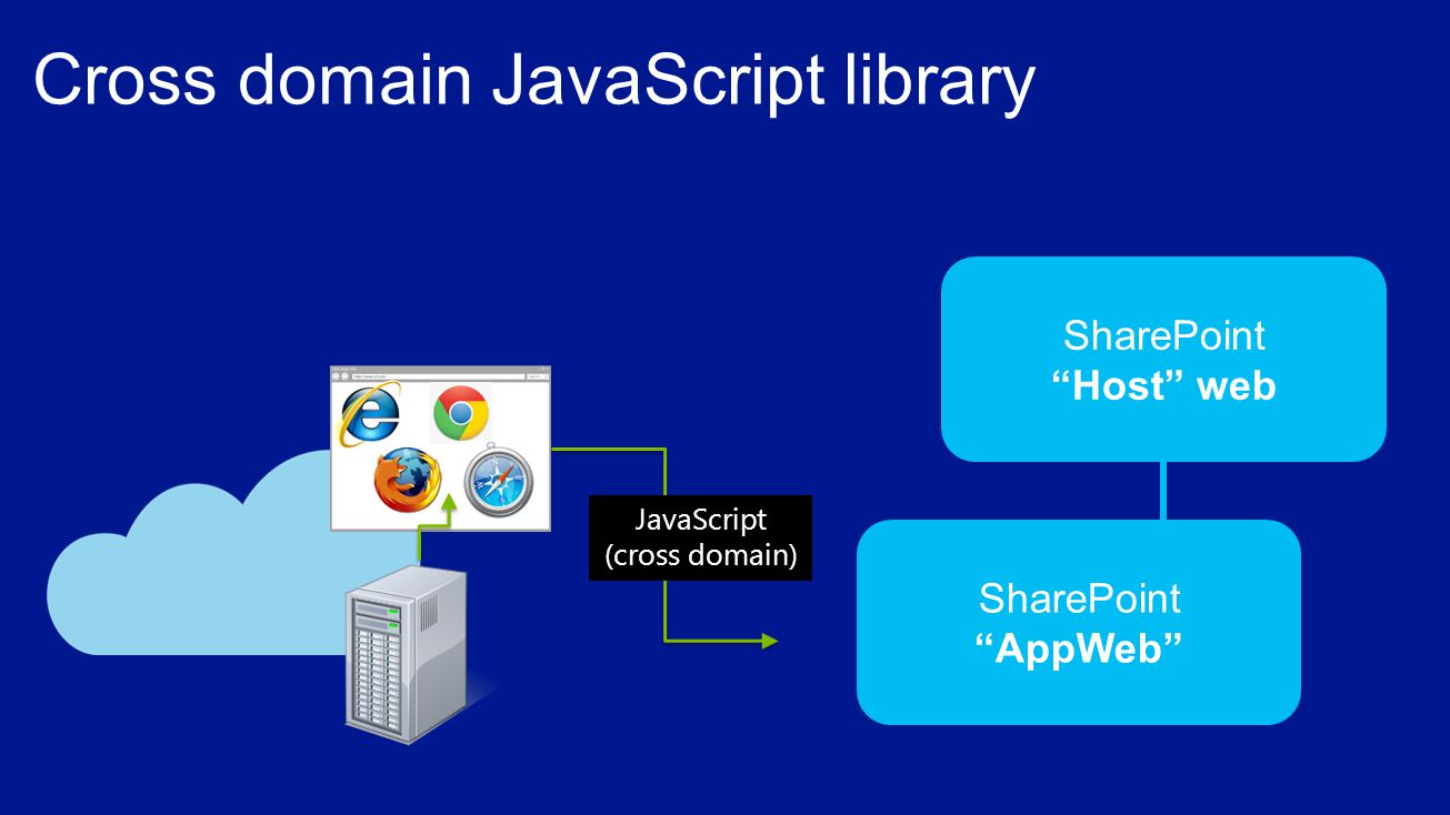 SharePoint Host web SharePoint AppWeb JavaScript (cross domain)