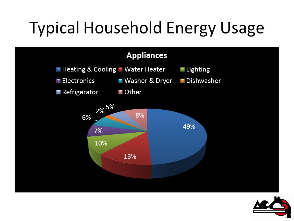 Typical Household Energy Usage