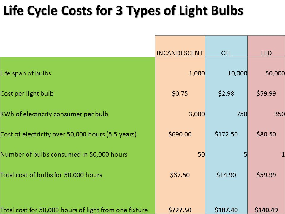 INCANDESCENTCFLLED Life span of bulbs 1,00010,00050,000 Cost per light bulb $0.75$2.98$59.99 KWh of electricity consumer per bulb 3,000750350 Cost of electricity over 50,000 hours (5.5 years)$690.00$172.50$80.50 Number of bulbs consumed in 50,000 hours5051 Total cost of bulbs for 50,000 hours $37.50$14.90$59.99 Total cost for 50,000 hours of light from one fixture$727.50$187.40$140.49 Life Cycle Costs for 3 Types of Light Bulbs
