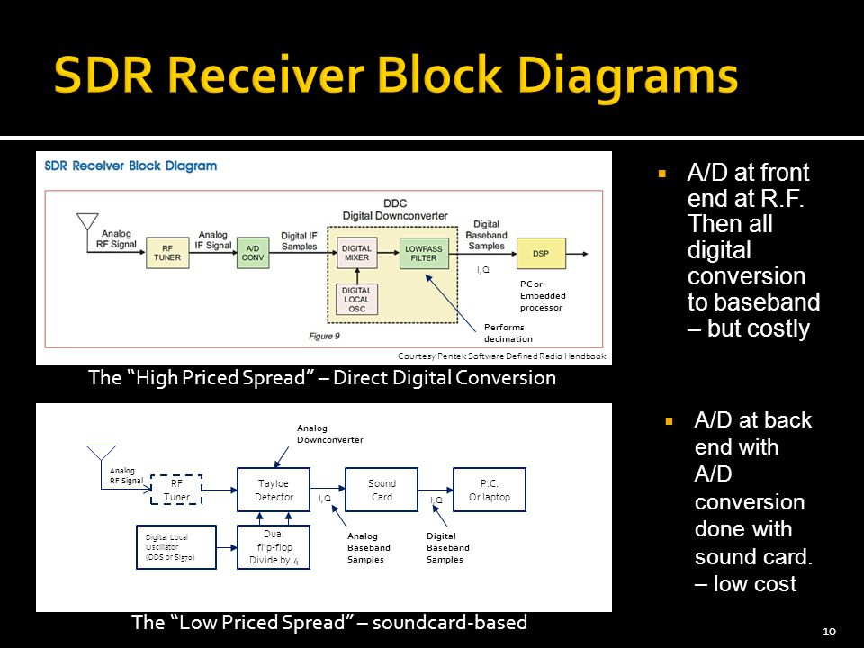 """ A/D at front end at R.F. Then all digital conversion to baseband – but costly 10 The """"High Priced Spread"""" – Direct Digital Conversion The """"Low Price"""