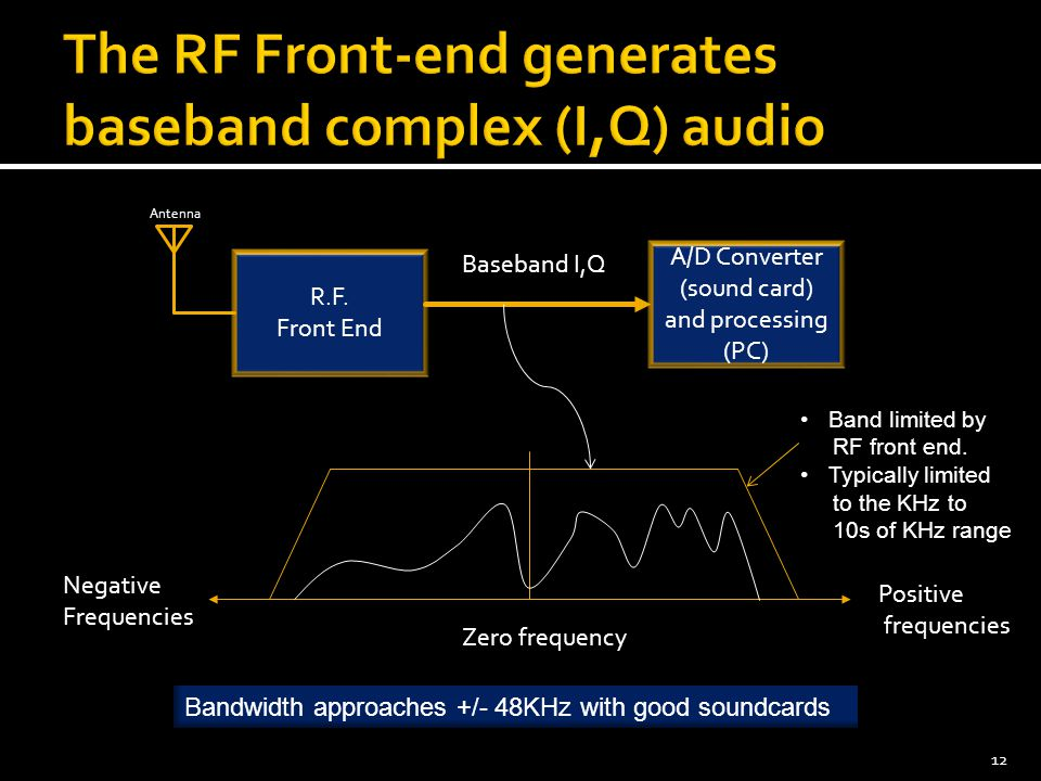 12 R.F. Front End Antenna A/D Converter (sound card) and processing (PC) Baseband I,Q Positive frequencies Negative Frequencies Band limited by RF fro