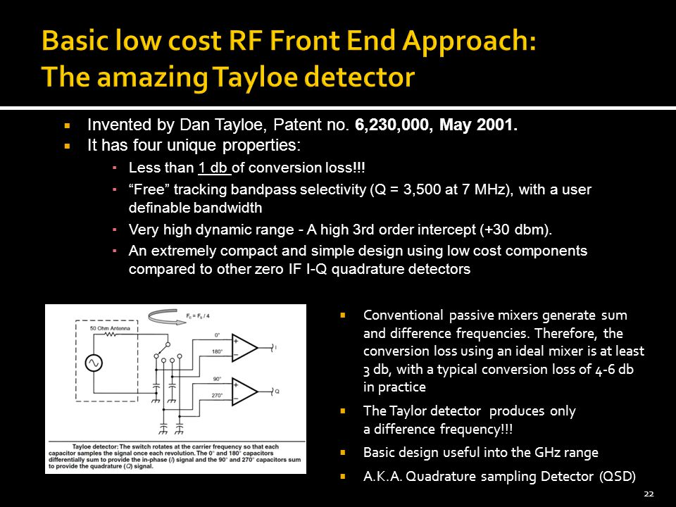  Invented by Dan Tayloe, Patent no.6,230,000, May 2001.