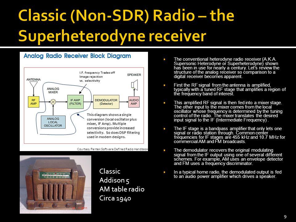  The conventional heterodyne radio receiver (A.K.A.