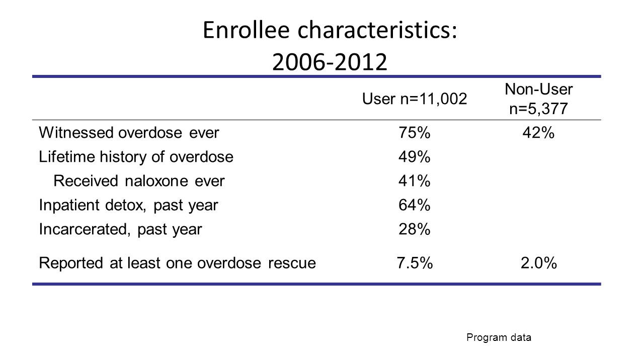 Enrollee characteristics: 2006-2012 User n=11,002 Non-User n=5,377 Witnessed overdose ever75%42% Lifetime history of overdose49% Received naloxone ever41% Inpatient detox, past year64% Incarcerated, past year28% Reported at least one overdose rescue7.5%2.0% Program data